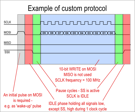 Custom protocol example