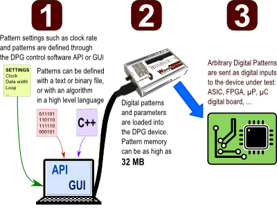 How does a DPG work?