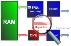 Example of embedded system
