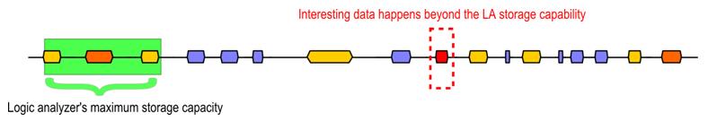 Logic analyzer behaviour
