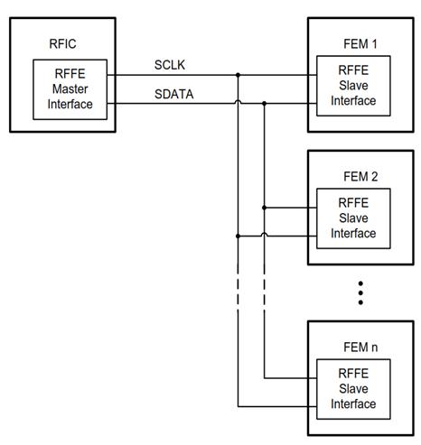 MIPI RFFE bus topology