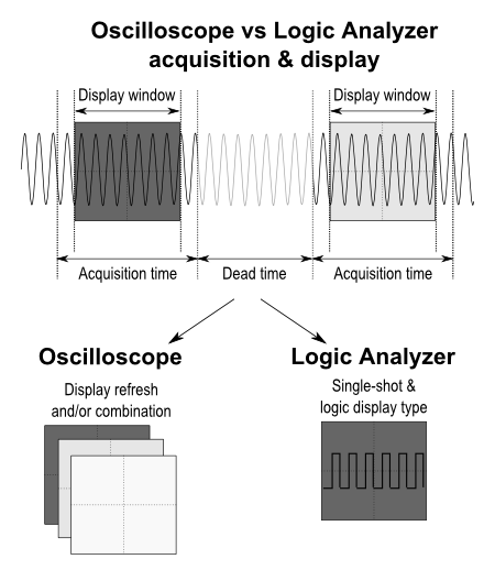 Oscilloscope vs Logic Analyzer display principle