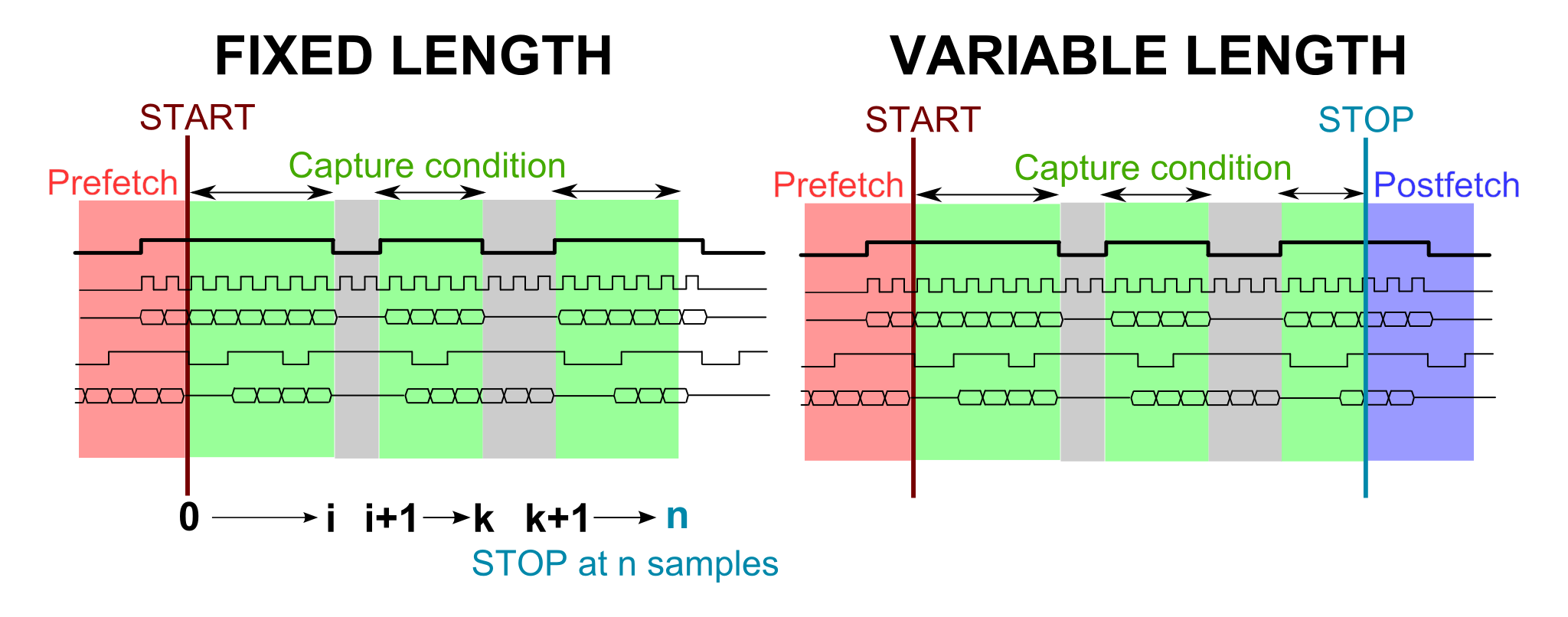 Log Storm Advanced Information Byte Paradigm Speed Up Embedded Logic Analyzer Diagram Capture Conditions