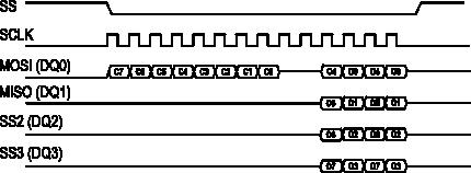 Example of Quad-SPI access