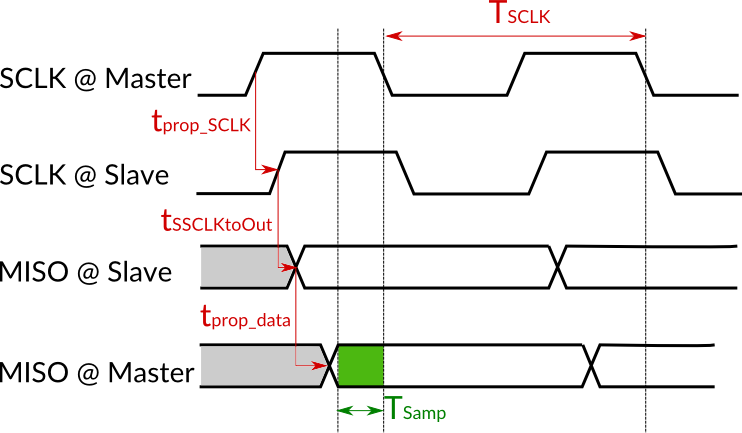 SPI timing diagram