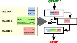 Build read/write sequences
