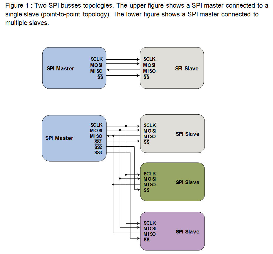 2 wire ethernet diagram Images Gallery. introduction to i u00b2c and spi  protocols byte paradigm