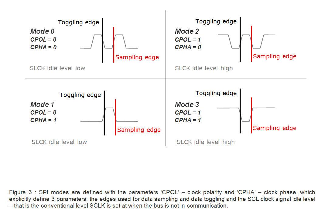 Introduction to I²C and SPI protocols – Byte Paradigm