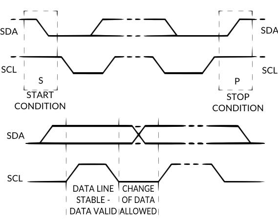 Details (2) on I2C protocol