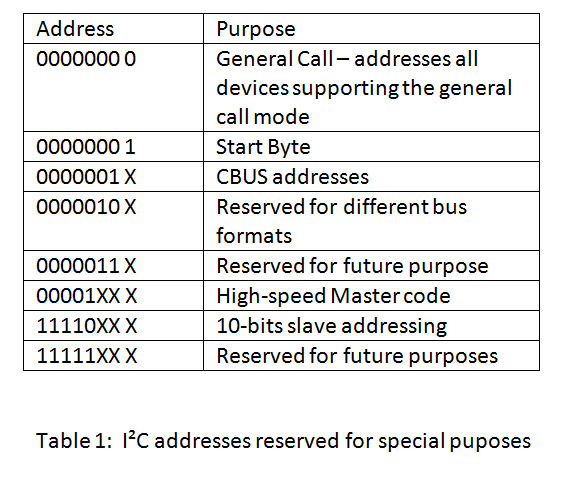 I2C reserved addresses